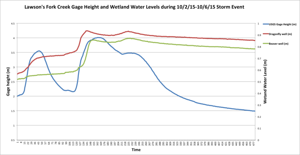 Figure 5. Lawson's Fork Creek Gage height (m) and wetland water levels (m) during the October 2, 2015-October 6, 2015 storm event.  Blue line is the gage height, and peaks reflect the height of the stream at a particular point in time during the event (primary vertical axis). Red line indicates water levels in Dragonfly, and green line indicates water levels in Beaver (secondary vertical axis).