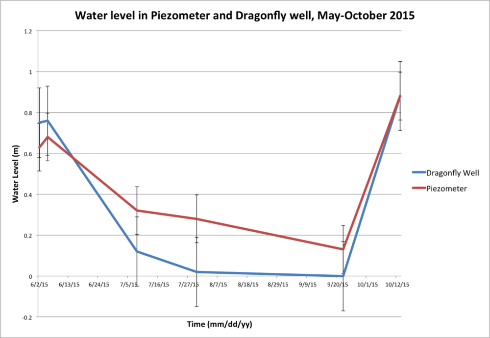 Figure 6. Water levels in the piezometer (red line) compared to water levels in the Dragonfly well (blue line) between May and October of 2015.  Water levels are in meters. Error bars show standard error.