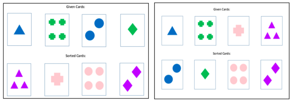 Figure 3. Reproduction of cards used for the Wisconsin Card Sorting Test-Perservative Errors (WCST-PE).  Participants match their cards with other cards according to a hidden rule determined by the test proctor.