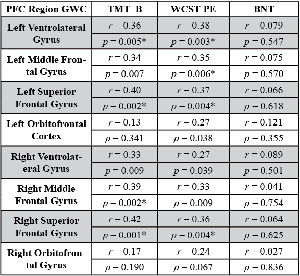 Table 1. Correlation coefficients r and p-values for correlations between GWC of all brain regions tested with TMT-B and WCST-PE neuropsychological test performance.  Values with asterisks are significant after Bonferroni correction for multiple comparisons.