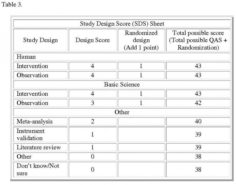 Table 3. Study Design Score Sheet: This sheet contains summary of all the accepted study designs and the type of designs each employed to complete the research. The maximum SDS is 5 points for a randomized, human intervention study, or randomized clinical trial