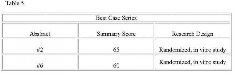 Table 5. Summary scores for best-case series: Two best case series are selected based on the scores they received and the research designs employed