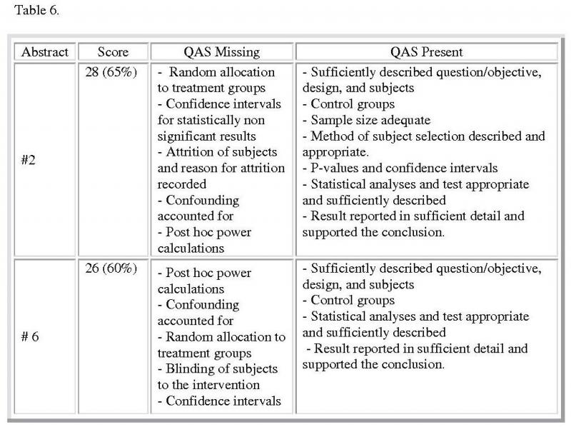 Table 6. Quality Assessment Scores Attributes: Table provides full explanations of the two scores and lists the qualities each possesses. Also included is the analysis of the missing desirable qualities from both research designs