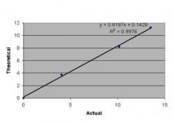 Figure 1. Transformation equation: Fink et al. video time plotted against BDGP time at corresponding stage.