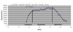Figure 4. Germ band area vs. adjusted hours past fertilization.