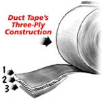 Figure 2. Duct tape is composed of three layers. A layer of fabric mesh (2) is enveloped by a layer of rubber-based adhesive (1) and a layer of polyethylene plastic (3). Courtesy of Duct Tape Guys.