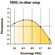 Figure 1. Only pinches of MSG are enough to induce maximum pleasantness in food. The International Glutamate Organization presented studies in which about 0.6% MSG in clear soup and 0.37% MSG in fried rice yielded optimum umami flavor. Source: International Glutamate Organization (www.glutamate.org)