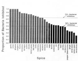 Figure 5. Antimicrobial properties of 30 spices. The left-most spices represent the greatest inhibition of bacteria, with garlic, onion, allspice, and oregano all killing 1.0 (100%) of bacteria. The top line indicates all spices above that point kill at least 75% of bacteria, the next line indicating at least 50% of all bacteria inhibited. (Sherman and Billing, Bioscience).