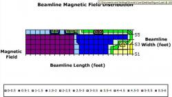Figure 2. Surface area of the beamline magnetic field distribution measured with the AC Gauss meter.