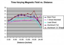 Figure 4. Different materials, including lead, aluminum, and mumetal were tested to find the most efficient material in shielding time-varying magnetic fields. Mumetal proved to be the most efficient.