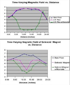 Figure 7. (top) Time-varying magnetic fields were measured inside a 2.5 inch diameter beam pipe (same diameter as the electron gun beampipe) with and without a mumetal enclosure using the AC Gauss meter. (bottom) Time-varying magnetic fields were measured inside the solenoid magnet, both with and without mumetal to see how the actual magnet is affected by the time-varying fields.