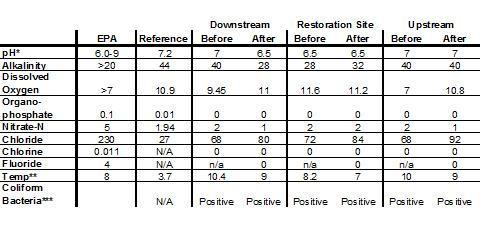 Table 3: Water Chemistry Data from Smith's Run both before restoration (3/2006) and after restoration (3/2007). [All data in parts per million, except pH*, Temp (°C) **, and Coliform Bacteria***