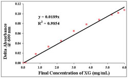 Figure 1. Calibration curve for xanthan gum. The delta absorbance refers to the change in solution absorbance due to alcian blue binding to xanthan gum and precipitating out of solution.