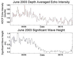 Figure 3. June 2003 ADCP echo intensity (top), and significant (upper 1/3) wave height (bottom).