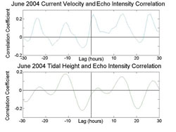 Figure 5. June 2004 echo intensity cross correlation analysis against long-shore current velocity (top) and against depth at ADCP site (bottom). Maximum correlation coefficient between long-shore currents and echo intensity occurs at one hour lag.