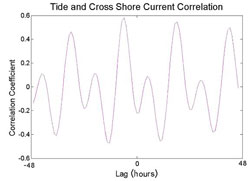 Figure 6. June 2004 cross correlation analysis between cross shore current velocity and water depth (tidal signal) at ADCP site.