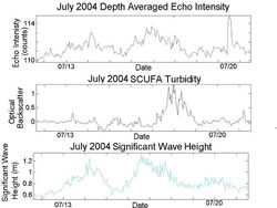Figure 7. July 2004 depth averaged echo intensity (top), SCUFA turbidity with linear trends removed (middle), and significant wave height (bottom). The anomalous peak in echo intensity on 7/20 is most likely due to a coral spawning event on that date.