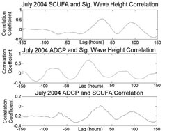 Figure 8. July 2004 cross correlation analyses between SCUFA turbidity and significant wave height (top), ADCP echo intensity and significant wave height (middle), ADCP echo intensity and SCUFA turbidity (bottom). Due to a decreased magnitude of correlation, the scale on the correlation plot of ADCP against SCUFA varies from the other two in this figure.