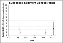 Figure 9. Suspended sediment concentration from filtered water samples. Error bars represent cumulative sampling error.