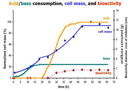Figure 1. Acid and base consumption, cell mass, and bioactivity vs. time for S. tenjimariensis grown in a controlled batch bioreactor. Max dry cell weight was 5.78 g/L at 54 h.