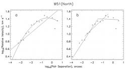 Fig. 3 – Same as Fig. 1, for H2O masers in W51(North). Data from Imai (2002).