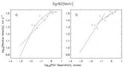 Fig. 4 – Same as Fig. 1, for H2O masers in SgrB2(Main). Data from McGrath (2004).
