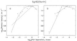 Fig. 5 – Same as Fig. 1, for H2O masers in SgrB2(North). Data from McGrath (2004).