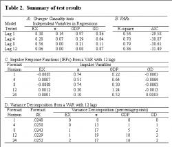 Table 2; Summary of test results - Note: EX denotes % change in real net export, π denotes inflation ratio (%), GDP denotes % change in real output, and GD denotes % change in real government deficit. The entries in panel A show the p-values for the Granger Causality tests testing the hypothesis that some variables are not predictable for real interest rates. The entries in panel C show responses in real interest rates. The entries in panel D show mean standard errors in forecasting real interest rates and Cholesky variance decomposition of the standard errors.