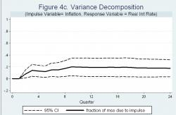 Figure 4c - Note: the solid line shows Cholesky variance decomposition (percentage points) of forecast errors, shown in Figure 4a, due to a change in Inflation. 95% Confidence Intervals are given by the dot lines.