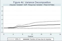 Figure 4d - Note: the solid line shows Cholesky variance decomposition (percentage points) of forecast errors, shown in Figure 4a, due to a change in the real GDP. 95% Confidence Intervals are given by the dot lines.