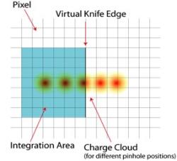 Figure 7: Illustrates the virtual knife edge scan technique