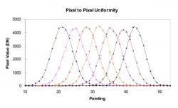 Figure 15: Pixel uniformity measurements. Each curve represents a pixel as the spot is scanned across it. The signal is relatively constant as the spot is stepped across the pixels. The observed variations in peak pixel signals are ±2%. This variation is consistent with the variation in the beam signal stability
