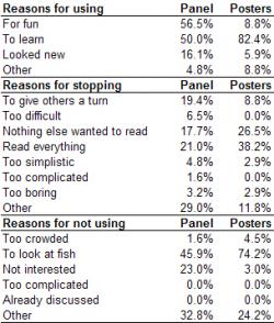 Table 3: This table shows the reasons provided for using, stopping use and ignoring the interaction panel and posters and their frequencies as given by the survey results