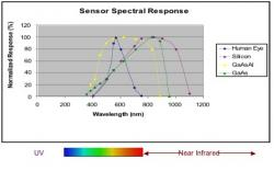 Figure 1: Sensor spectral response graph. The blue line, which peaks around 600 nm, represents the spectral response of the human eye while the purple line, peaking in the infrared region shows the spectral response of silicon. The yellow line represents the spectral response of GaAsAl which has a peak that encompasses that of the human eye.