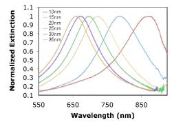 Figure 6. Localized surface plasmon resonance shift induced by the change in height of the Au metal nanoparticle varies. Data are presented for square Au nanoparticles with in plane widths of ~110nm, and thicknesses of 10, 15, 20, 25, 30, and 35 nm.