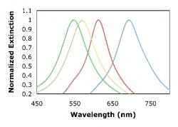 Figure 7. Illustrates the resonance shift as the height of the Ag metal nanoparticle varies. Data are presented for square Ag nanoparticles with in plane widths of ~110nm, and thicknesses of 10, 20, 30 and 40 nm.