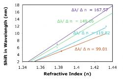 Figure 8. Localized surface plasmon resonance response to changes in the refractive index of the surface. Silver nanoparticles of smaller height exhibit the best sensing capabililties.