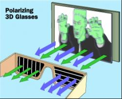 Polarizing lenses allow different images (green and blue arrows) to reach each eye. Image courtesy of howstuffworks.com.