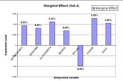 Figure 4: This is the marginal effect result for set 4. 7 of the variables were found significant. As seen above, Pfizer dummy variable has the largest marginal effect value which shows that its component is most likely to be in list 1 (success) than any other components.