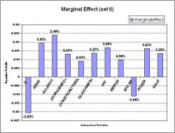 Figure 6: This is the marginal effect result for set 6 which had 30 independent variables included in the equation for Probit model estimation. Out of 30 variables, 11 of them were found significant. As seen above, Allergy has the largest marginal effect value which shows that its component is most likely to be in list 1 (success) than any other components.
