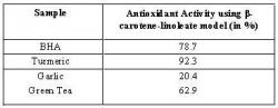 Table 2. Comparative percent Antioxidant activity using the β-carotene-linoleate model4. Antioxidant activity was quantified using the formula described by Jayaprakasha et al. (2002).