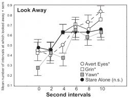 Figure 1: Proportion of the 39 canine subjects that Looked Away in response to an expression cue. The experiment was scored every two seconds for a period of ten seconds with a total of six scored intervals during which one of four postures was presented by a human experimenter to a canine subject, those being Avert Eyes, Grin, Yawn, and Stare Alone. A significant increase over time at a Bonferroni corrected level of p less than 0.0125 in the proportion of dogs that Looked Away in an interval was seen during the presentation of all but the Stare Alone posture.