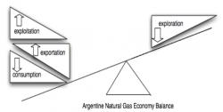 Figure 1 – The Argentine Natural Gas Economy Balance: The rising levels of consumption, exports, and exploitation in conjunction with decreasing levels of exploration have caused a great imbalance of the Argentine natural gas economy balance.