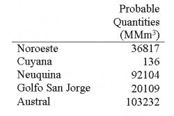 Table 3 - Probable Quantities of Natural Gas in the Productive Sedimentary Basins in 2005: The probable quantities that remain (without the additional exploration) in the five productive reserves are relatively low. In total, Argentina has 252398 Mm3 of probable quantities of natural gas without additional exploration. Between 2004 and 2005, remaining (known) natural gas quantities decreased by 19% (Lopez, 2006). The most feasible solution to lengthen the lives of reserves is clearly more exploration, and first of all more international investment is necessary to explore. Source of Statistics: Lopez (2006)