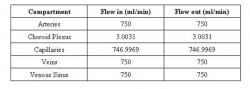 Table 2. Flow rates in and out of each compartment of the proposed model.