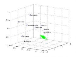 Figure 3: Graph of PointCluster in relation to Known Clusters. Each of the known clusters is represented by its name and centroid. The unknown PointCluster, in actuality Ethanol, is represented by the green dots. PointClusters retain their data points for centroid and variance calculations for analysis later in the process. The chemical clusters used in this trial were simulated with data extrapolated from graphs (Zhou et al. 2006).