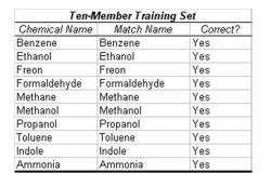 "Table 2: Trial with Ten-Member Training Set. In this trial, all chemicals were entered in the training set. Then a smaller cluster with an almost identical centroid to one of the existing chemicals was input in the operational phase. The algorithm correctly determined the identity of each chemical, leading to an accuracy of 100% in this case. The simulated chemical clusters were extrapolated from ""Nonlinear Least-Squares Based Method for Identifying and Quantifying Single and Mixed Contaminants in Air with an Electronic Nose"" (Zhou et al. 2006)."