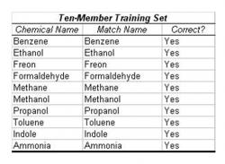 "Table 3: Trial with Nine-Member Training Set. In this trial, nine of the ten chemicals were entered in the training set. The tenth chemical was then presented in the operational stage. The algorithm was supposed to extrapolate the identity of the unknown from the similar molecular substructures of surrounding chemicals. However, possibly due to the limited training set, the test resulted in 20% accuracy. The simulated chemical clusters were extrapolated from ""Nonlinear Least-Squares Based Method for Identifying and Quantifying Single and Mixed Contaminants in Air with an Electronic Nose"" (Zhou et al. 2006)."