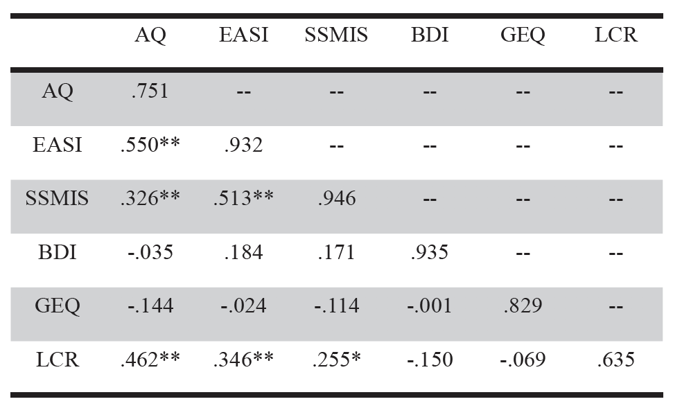 Table 1. Correlations between All Variables and Cronbach's Alpha for All Measures for the Whole Sample ( n  = 70).  AQ = Attribution Questionnaire. EASI = Endorsed and Anticipated Stigma Inventory. SSMIS = Self Stigma for Mental Illness Scale. BDI = Beck Depression Inventory. GEQ = General Ethnicity Questionnaire. LCR = Level of Contact Report. Cronbach's alphas are shown in the diagonal. * p  < .05. ** p  < .01.