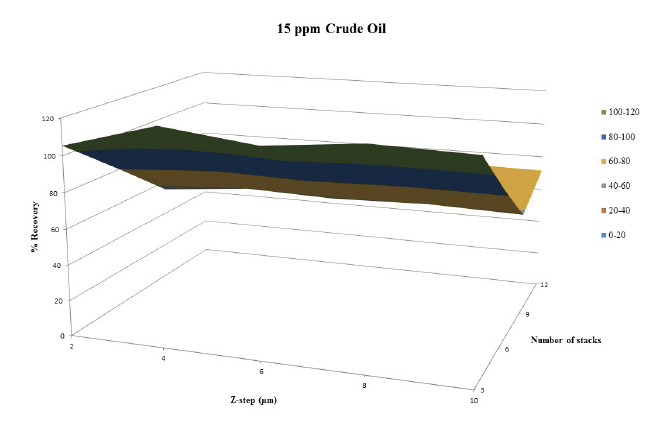 Figure 3. Percent recovery versus  z -step and number of stacks for 15 ppm sample.  Little to no correlation is evident for percent recovery with respect to z-step, but it is apparent that percent recovery is decreasing with increasing number of stacks for this 15ppm crude oil sample.